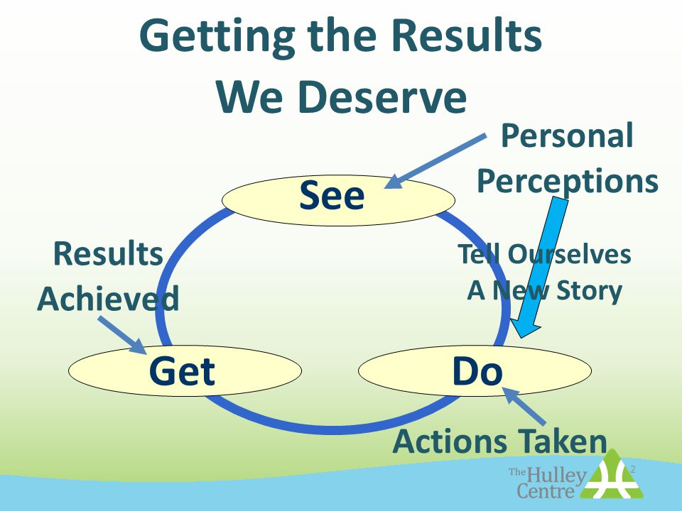 2 See Getting the Results We Deserve GetDo Personal Perceptions Actions Taken Results Achieved Tell Ourselves A New Story