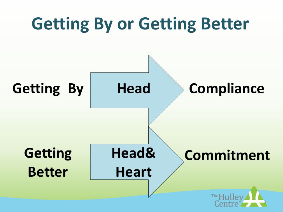 3 Getting By or Getting Better Getting ByComplianceHead Getting Better Commitment Head& Heart