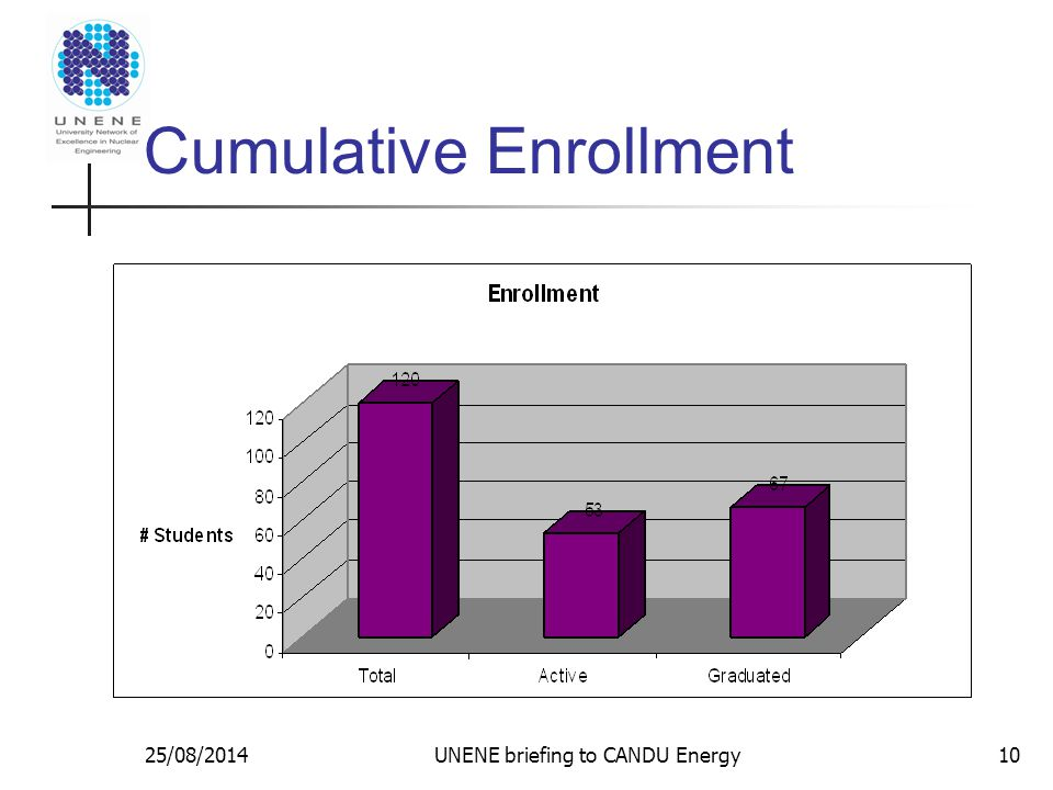 25/08/2014UNENE briefing to CANDU Energy10 Cumulative Enrollment