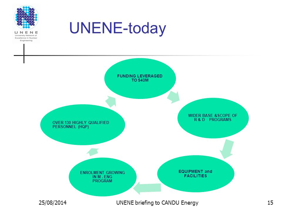 UNENE-today FUNDING LEVERAGED TO $43M WIDER BASE &SCOPE OF R & D PROGRAMS EQUIPMENT and FACILITIES ENROLMENT GROWING IN M.