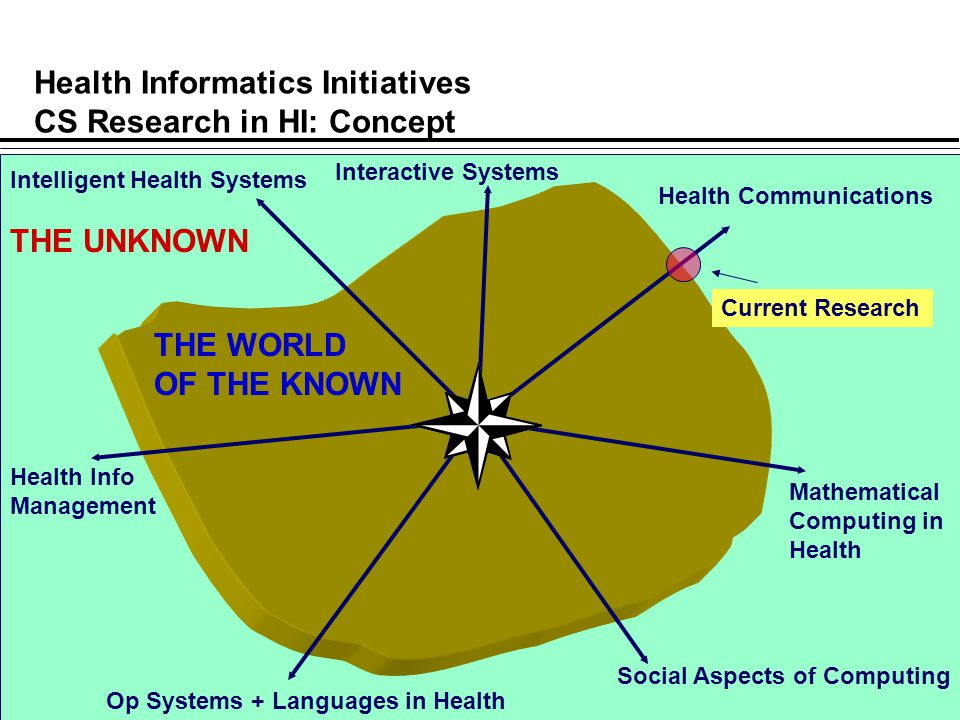 8 University of Waterloo Health Informatics Initiatives CS Research in HI: Concept Health Info Management Intelligent Health Systems Op Systems + Languages in Health Social Aspects of Computing Interactive Systems Health Communications Mathematical Computing in Health THE WORLD OF THE KNOWN THE UNKNOWN Current Research