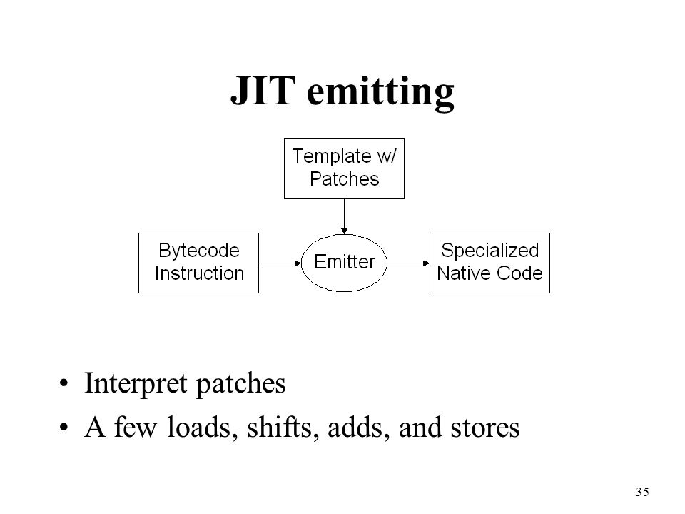 35 JIT emitting Interpret patches A few loads, shifts, adds, and stores