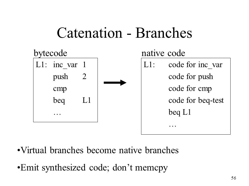 56 Catenation - Branches L1:inc_var1 push2 cmp beqL1 … L1:code for inc_var code for push code for cmp code for beq-test beq L1 … bytecodenative code Virtual branches become native branches Emit synthesized code; don't memcpy