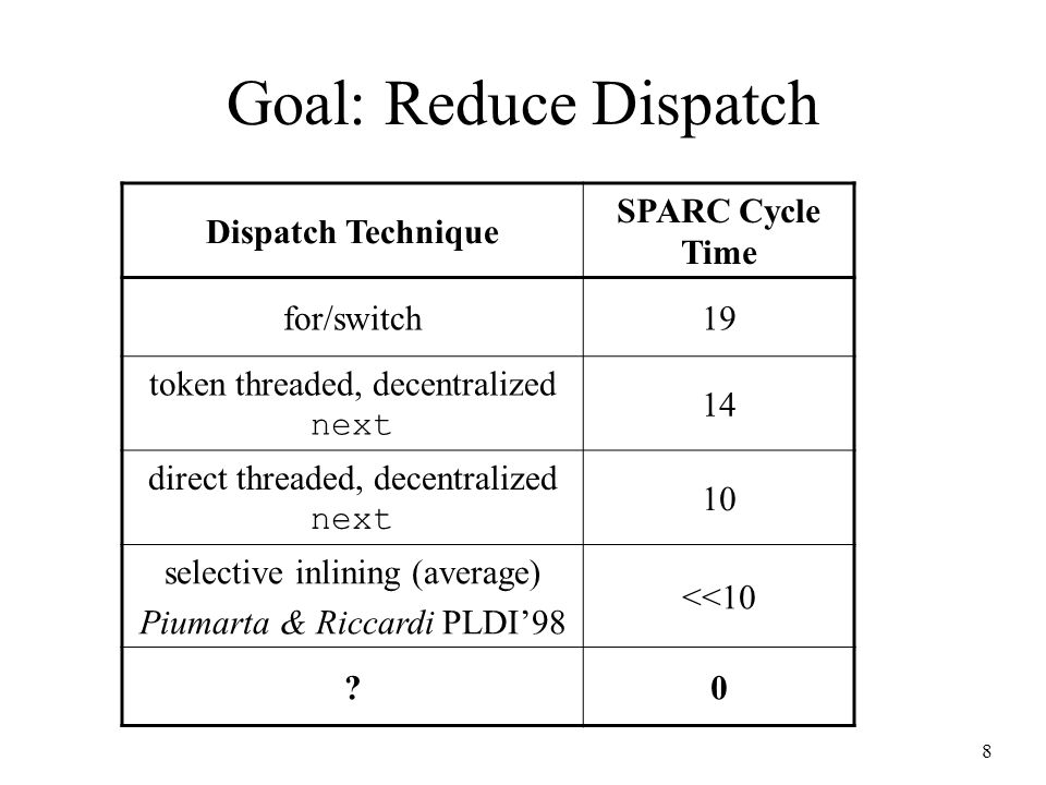 8 Goal: Reduce Dispatch Dispatch Technique SPARC Cycle Time for/switch19 token threaded, decentralized next 14 direct threaded, decentralized next 10 selective inlining (average) Piumarta & Riccardi PLDI'98 <<10 0