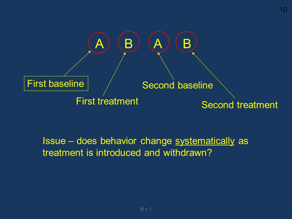 10 N = 1 ABABABAB First baseline First treatment Second baseline Second treatment Issue – does behavior change systematically as treatment is introduced and withdrawn