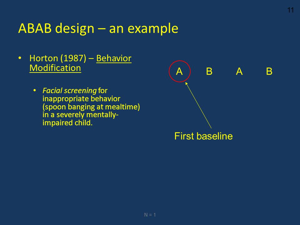 11 ABAB design – an example Horton (1987) – Behavior Modification Facial screening for inappropriate behavior (spoon banging at mealtime) in a severely mentally- impaired child.