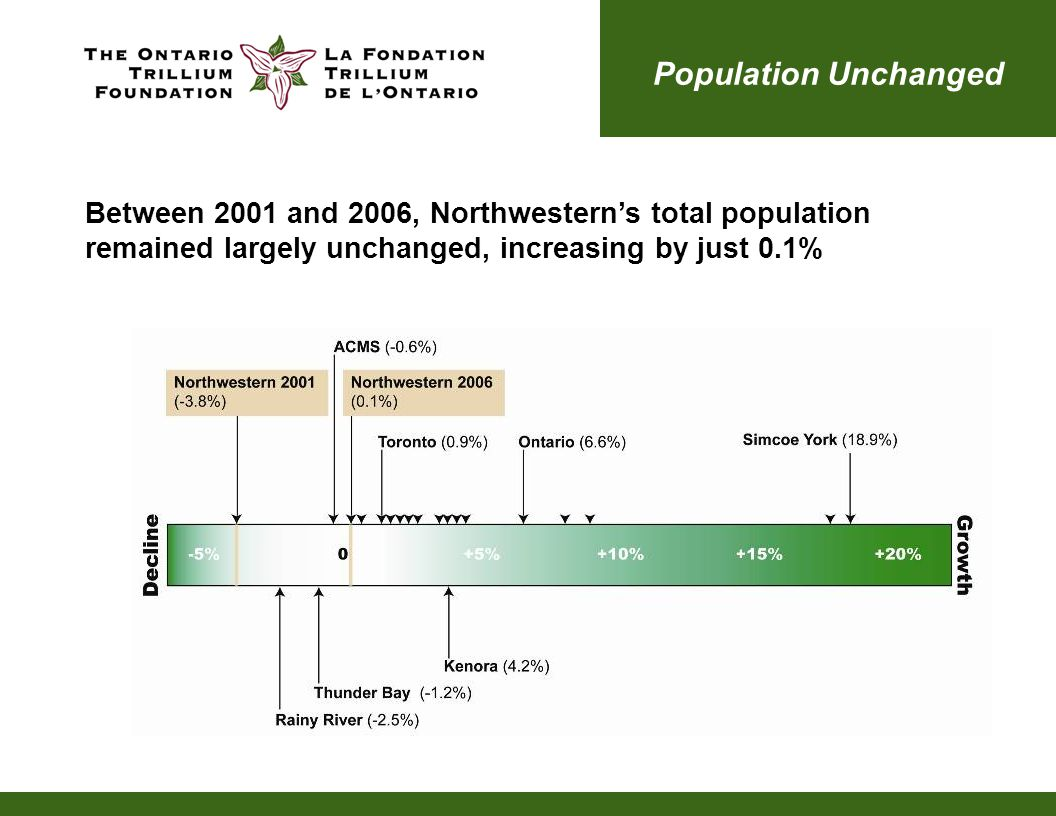Population Unchanged Between 2001 and 2006, Northwestern's total population remained largely unchanged, increasing by just 0.1%
