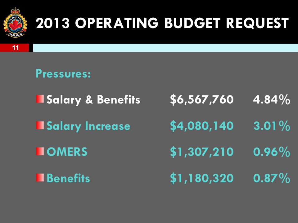 11 2013 OPERATING BUDGET REQUEST Pressures: Salary & Benefits$6,567,7604.84% Salary Increase$4,080,1403.01% OMERS$1,307,2100.96% Benefits$1,180,3200.87%
