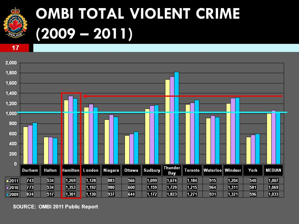 17 OMBI TOTAL VIOLENT CRIME (2009 – 2011) SOURCE: OMBI 2011 Public Report