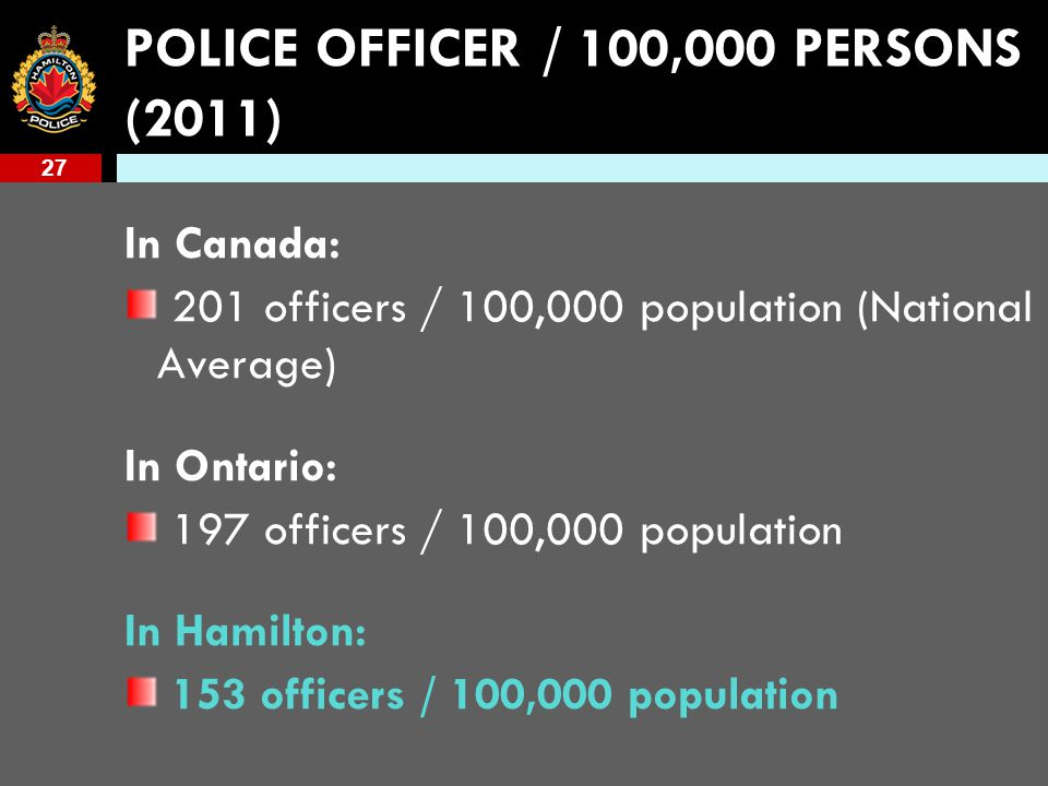 27 POLICE OFFICER / 100,000 PERSONS (2011) In Canada: 201 officers / 100,000 population (National Average) In Ontario: 197 officers / 100,000 population In Hamilton: 153 officers / 100,000 population