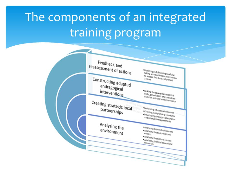 The components of an integrated training program