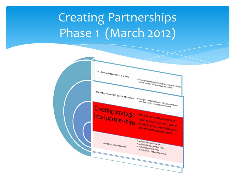 Creating Partnerships Phase 1 (March 2012)