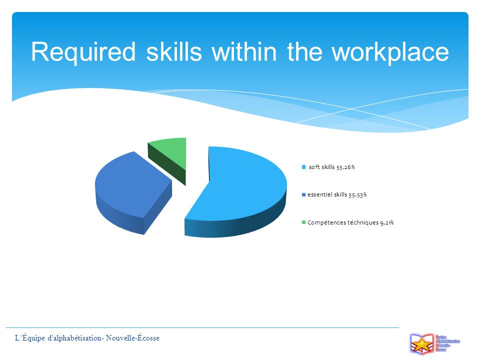 Required skills within the workplace L'Équipe d alphabétisation- Nouvelle-Écosse