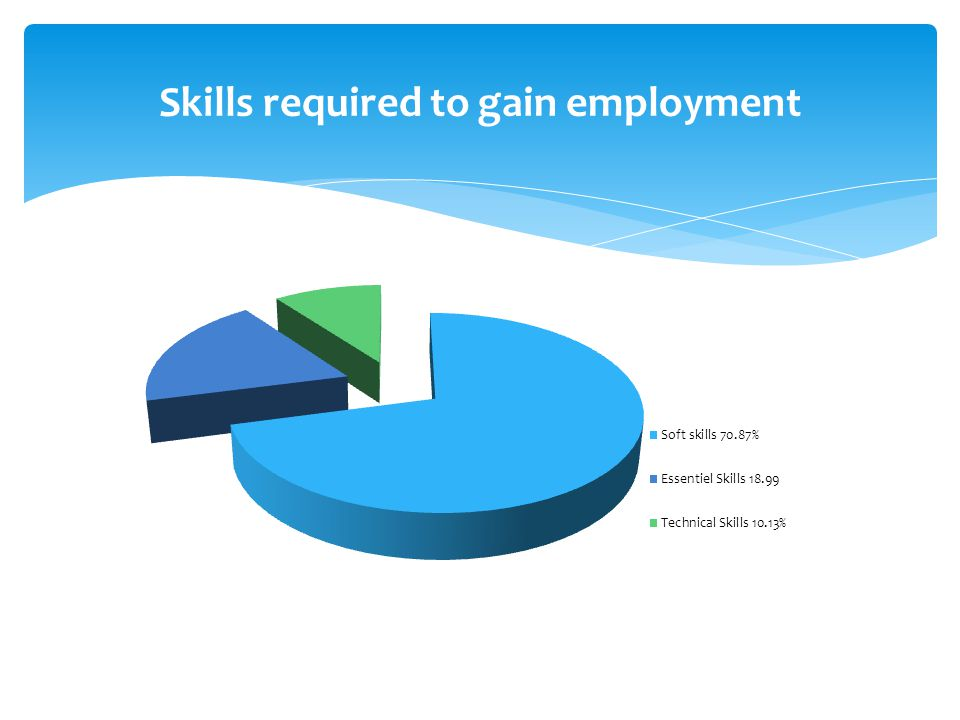 Skills required to gain employment