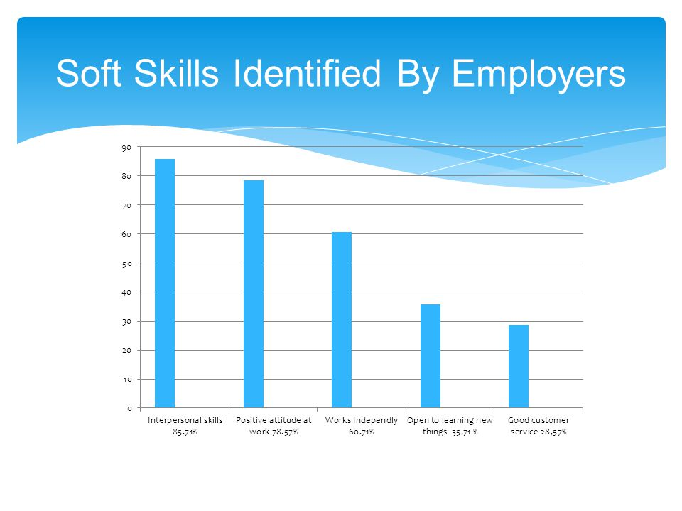 Soft Skills Identified By Employers