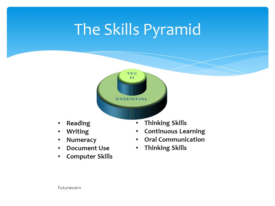 The Skills Pyramid Reading Writing Numeracy Document Use Computer Skills Futureworx Thinking Skills Continuous Learning Oral Communication Thinking Skills