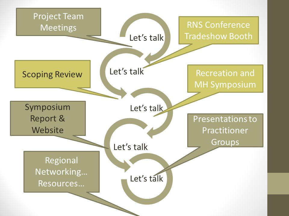 Let's talk Project Team Meetings Scoping Review Regional Networking… Resources… RNS Conference Tradeshow Booth Recreation and MH Symposium Presentations to Practitioner Groups Symposium Report & Website Let's talk