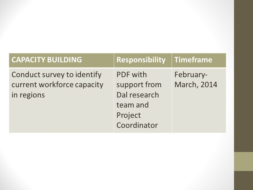 CAPACITY BUILDINGResponsibilityTimeframe Conduct survey to identify current workforce capacity in regions PDF with support from Dal research team and Project Coordinator February- March, 2014