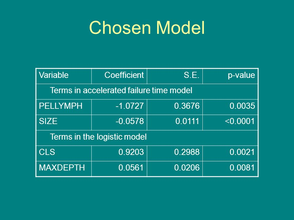 Chosen Model VariableCoefficientS.E.p-value Terms in accelerated failure time model PELLYMPH-1.07270.36760.0035 SIZE-0.05780.0111<0.0001 Terms in the logistic model CLS0.92030.29880.0021 MAXDEPTH0.05610.02060.0081