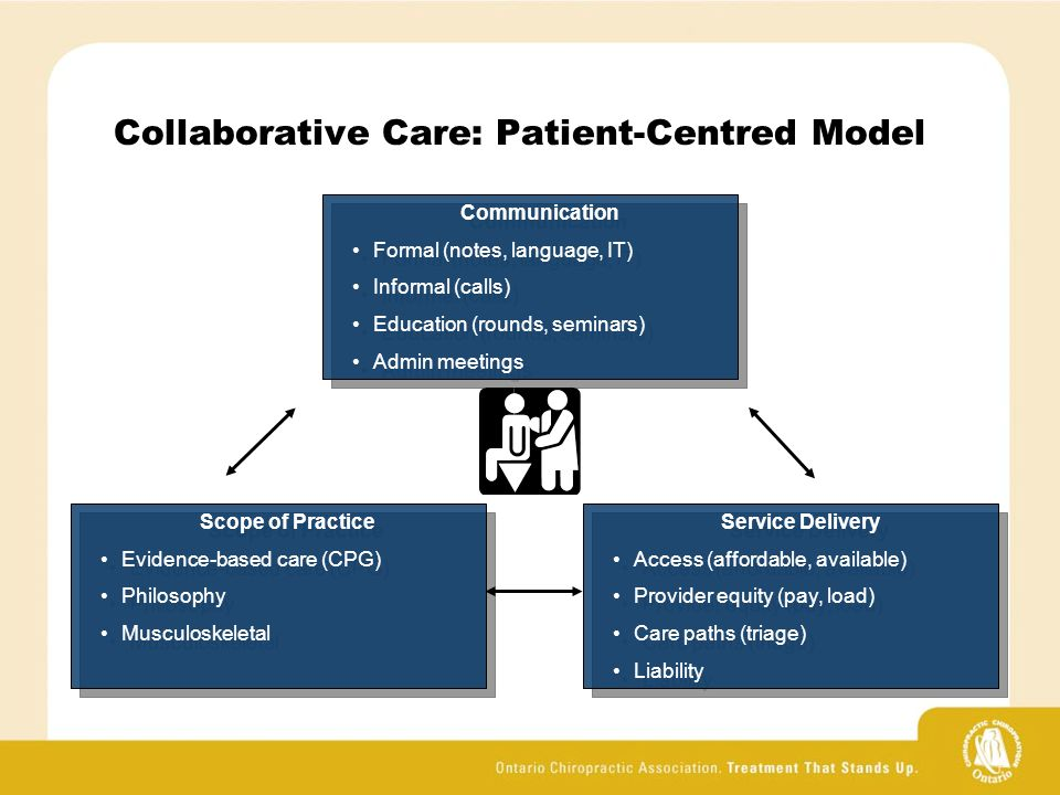 Collaborative Care: Patient-Centred Model Communication Formal (notes, language, IT) Informal (calls) Education (rounds, seminars) Admin meetings Communication Formal (notes, language, IT) Informal (calls) Education (rounds, seminars) Admin meetings Scope of Practice Evidence-based care (CPG) Philosophy Musculoskeletal Scope of Practice Evidence-based care (CPG) Philosophy Musculoskeletal Service Delivery Access (affordable, available) Provider equity (pay, load) Care paths (triage) Liability Service Delivery Access (affordable, available) Provider equity (pay, load) Care paths (triage) Liability
