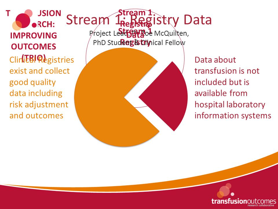 Stream 3 Human Factors Stream 2 Modelling & Monitoring Stream 1 Registry Data TRANSFUSION RESEARCH: IMPROVING OUTCOMES (TRIO) Stream 1: Registry Data Project Lead: Dr Zoe McQuilten, PhD Student & Clinical Fellow Clinical Registries exist and collect good quality data including risk adjustment and outcomes Data about transfusion is not included but is available from hospital laboratory information systems Stream 1 Registry Data