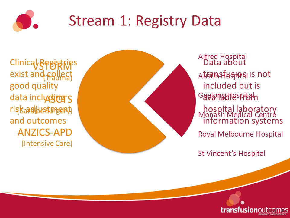 Stream 1: Registry Data Clinical Registries exist and collect good quality data including risk adjustment and outcomes Data about transfusion is not included but is available from hospital laboratory information systems Alfred Hospital Austin Hospital Geelong Hospital Monash Medical Centre Royal Melbourne Hospital St Vincent's Hospital VSTORM (Trauma) ASCTS (Cardiac Surgery) ANZICS-APD (Intensive Care)