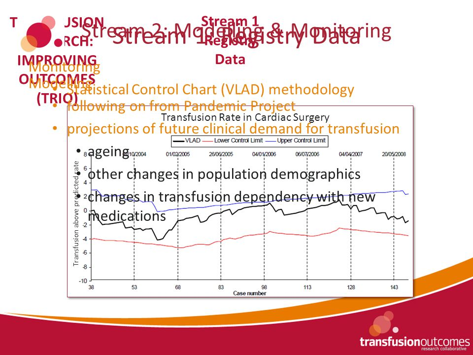 Stream 3 Human Factors Stream 1 Registry Data Stream 2 Modelling & Monitoring TRANSFUSION RESEARCH: IMPROVING OUTCOMES (TRIO) Stream 1 Registry Data Stream 1: Registry Data Stream 2 Stream 2: Modelling & Monitoring Monitoring Modelling & Monitoring Statistical Control Chart (VLAD) methodology Transfusion Rate in Cardiac Surgery Transfusion above predicted rate Modelling following on from Pandemic Project projections of future clinical demand for transfusion ageing other changes in population demographics changes in transfusion dependency with new medications