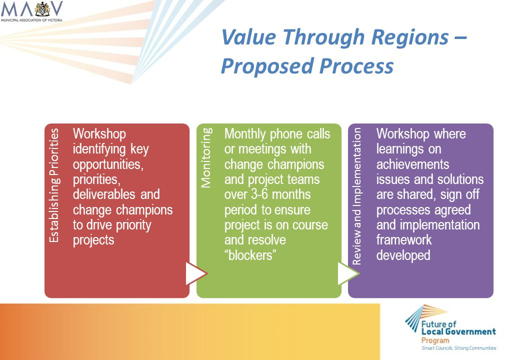 Establishing Priorities Workshop identifying key opportunities, priorities, deliverables and change champions to drive priority projects Monitoring Monthly phone calls or meetings with change champions and project teams over 3-6 months period to ensure project is on course and resolve blockers Review and Implementation Workshop where learnings on achievements issues and solutions are shared, sign off processes agreed and implementation framework developed Value Through Regions – Proposed Process