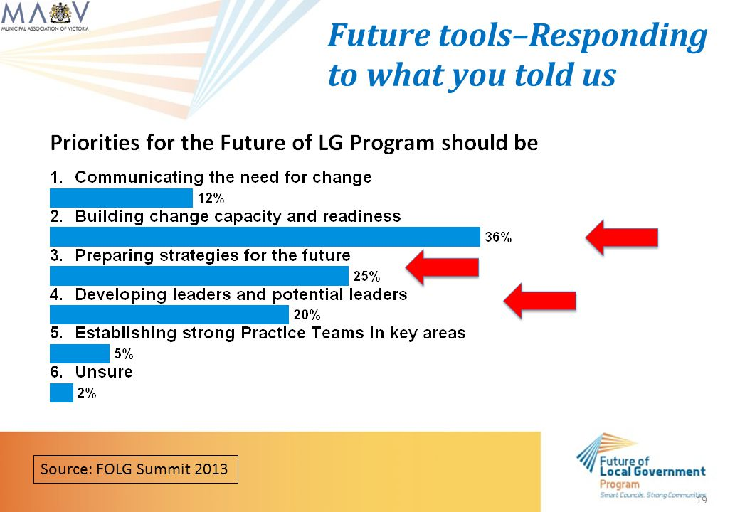 19 Source: FOLG Summit 2013 Future tools–Responding to what you told us