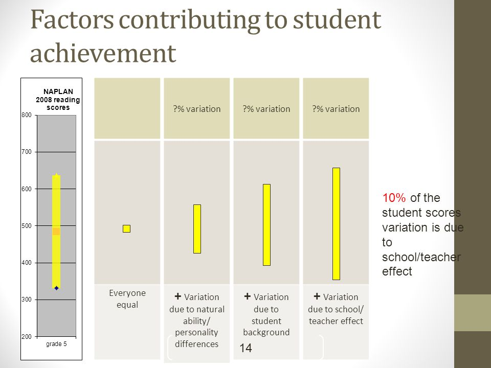 Everyone equal % variation + Variation due to natural ability/ personality differences % variation + Variation due to school/ teacher effect % variation + Variation due to student background Factors contributing to student achievement 14 10% of the student scores variation is due to school/teacher effect
