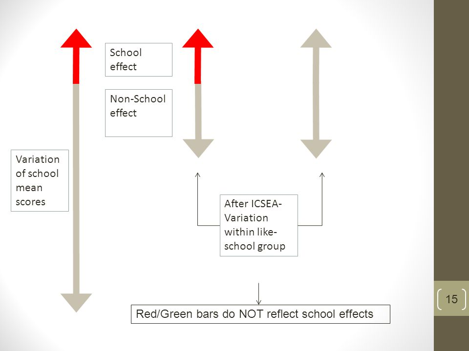 Variation of school mean scores After ICSEA- Variation within like- school group Red/Green bars do NOT reflect school effects 15 School effect Non-School effect