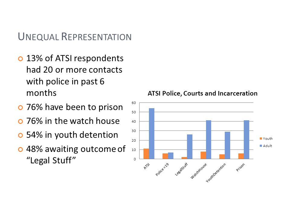 U NEQUAL R EPRESENTATION 13% of ATSI respondents had 20 or more contacts with police in past 6 months 76% have been to prison 76% in the watch house 54% in youth detention 48% awaiting outcome of Legal Stuff