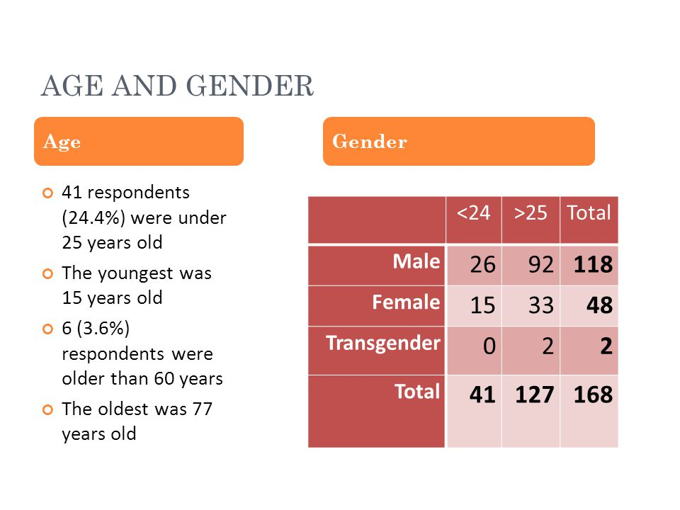 AGE AND GENDER 41 respondents (24.4%) were under 25 years old The youngest was 15 years old 6 (3.6%) respondents were older than 60 years The oldest was 77 years old AgeGender <24>25Total Male 2692118 Female 153348 Transgender 022 Total 41127168