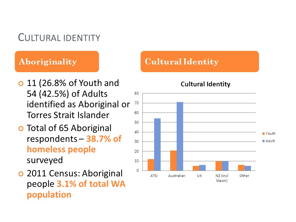 C ULTURAL IDENTITY 11 (26.8% of Youth and 54 (42.5%) of Adults identified as Aboriginal or Torres Strait Islander Total of 65 Aboriginal respondents – 38.7% of homeless people surveyed 2011 Census: Aboriginal people 3.1% of total WA population AboriginalityCultural Identity