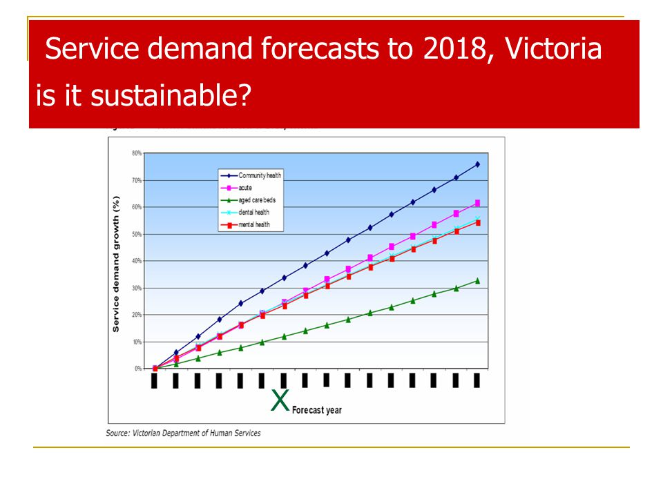 Service demand forecasts to 2018, Victoria is it sustainable X