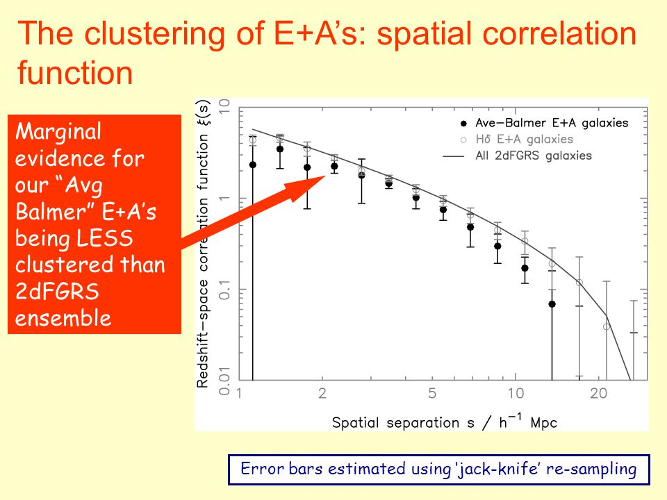 The clustering of E+A's: spatial correlation function Error bars estimated using 'jack-knife' re-sampling Marginal evidence for our Avg Balmer E+A's being LESS clustered than 2dFGRS ensemble