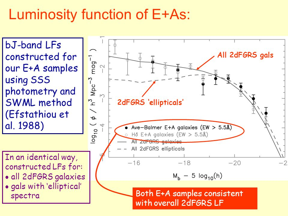 Luminosity function of E+As: bJ-band LFs constructed for our E+A samples using SSS photometry and SWML method (Efstathiou et al.