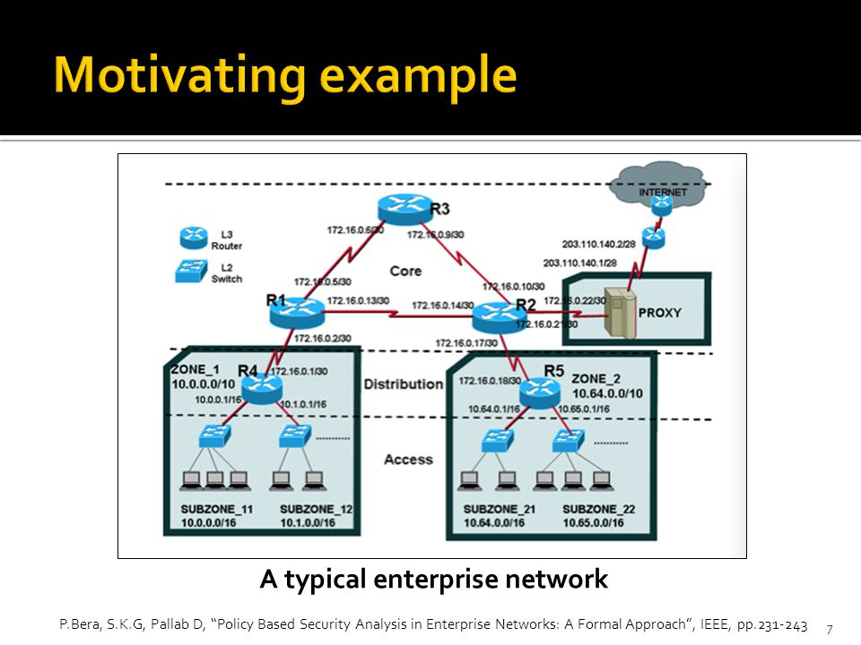 7 P.Bera, S.K.G, Pallab D, Policy Based Security Analysis in Enterprise Networks: A Formal Approach , IEEE, pp.231-243 A typical enterprise network