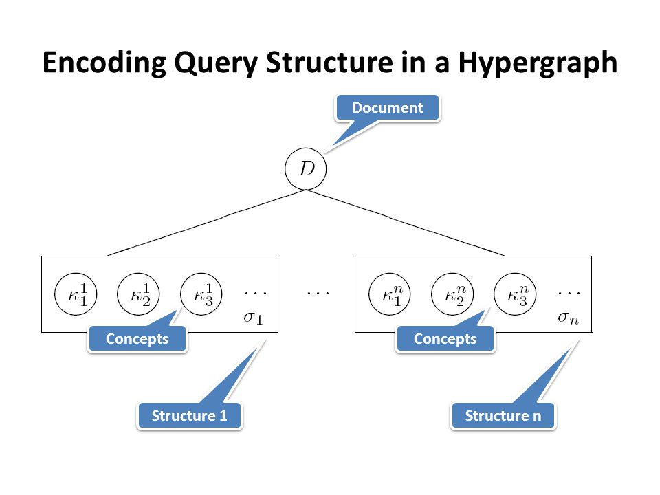Encoding Query Structure in a Hypergraph Document Structure 1 Structure n Concepts