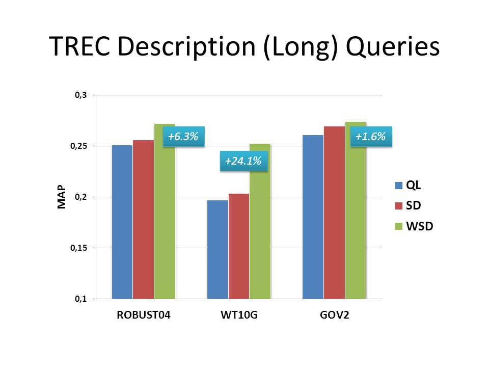 TREC Description (Long) Queries +6.3% +24.1% +1.6%