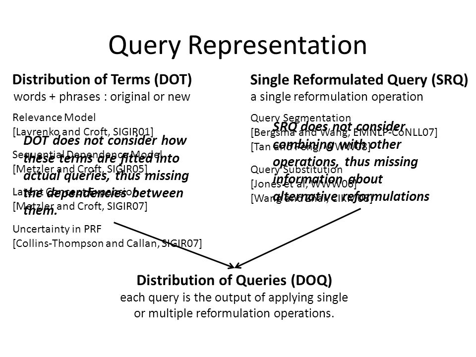 Query Representation Distribution of Terms (DOT) words + phrases : original or new Single Reformulated Query (SRQ) a single reformulation operation Relevance Model [Lavrenko and Croft, SIGIR01] Sequential Dependence Model [Metzler and Croft, SIGIR05] Latent Concept Expansion [Metzler and Croft, SIGIR07] Uncertainty in PRF [Collins-Thompson and Callan, SIGIR07] Query Segmentation [Bergsma and Wang, EMNLP-CoNLL07] [Tan and Peng, WWW08] Query Substitution [Jones et al, WWW06] [Wang and Zhai, CIKM08] DOT does not consider how these terms are fitted into actual queries, thus missing the dependencies between them.