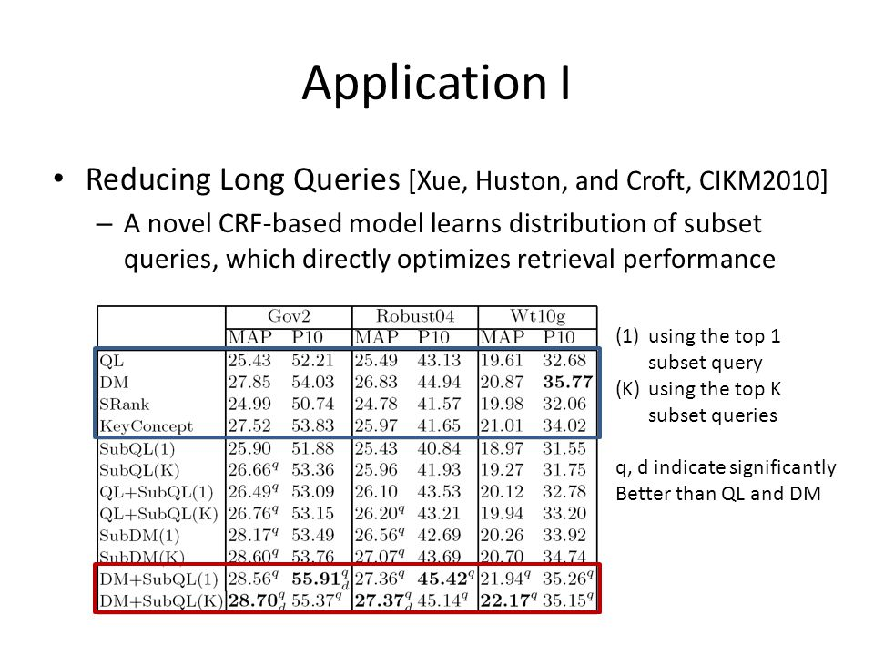 Application I Reducing Long Queries [Xue, Huston, and Croft, CIKM2010] – A novel CRF-based model learns distribution of subset queries, which directly optimizes retrieval performance (1)using the top 1 subset query (K)using the top K subset queries q, d indicate significantly Better than QL and DM