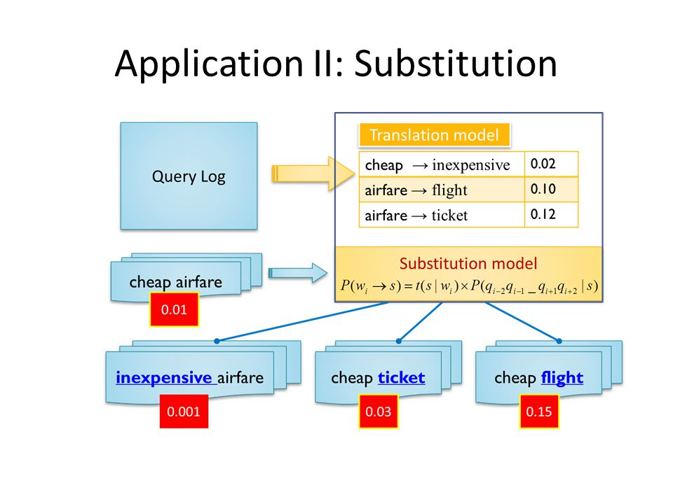 Application II: Substitution