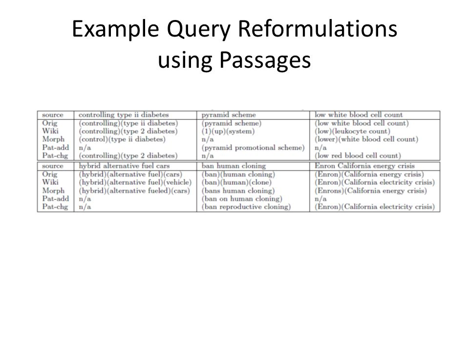 Example Query Reformulations using Passages