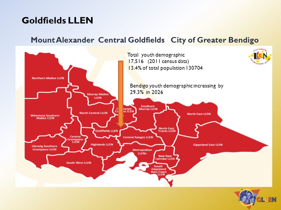 Goldfields LLEN Mount Alexander Central Goldfields City of Greater Bendigo Total youth demographic 17,516 (2011 census data) 13.4% of total population 130704 Bendigo youth demographic increasing by 29.3% in 2026