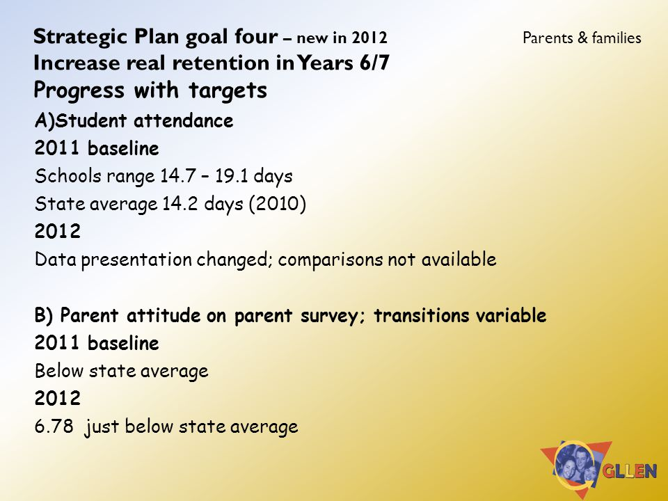Strategic Plan goal four – new in 2012 Parents & families Increase real retention in Years 6/7 Progress with targets A)Student attendance 2011 baseline Schools range 14.7 – 19.1 days State average 14.2 days (2010) 2012 Data presentation changed; comparisons not available B) Parent attitude on parent survey; transitions variable 2011 baseline Below state average 2012 6.78 just below state average