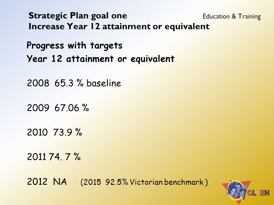 Strategic Plan goal one Education & Training Increase Year 12 attainment or equivalent Progress with targets Year 12 attainment or equivalent 2008 65.3 % baseline 2009 67.06 % 2010 73.9 % 2011 74.
