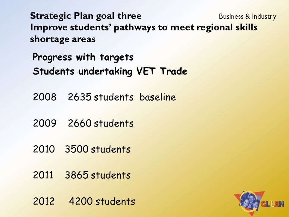 Strategic Plan goal three Business & Industry Improve students' pathways to meet regional skills shortage areas Progress with targets Students undertaking VET Trade 2008 2635 students baseline 2009 2660 students 2010 3500 students 2011 3865 students 2012 4200 students