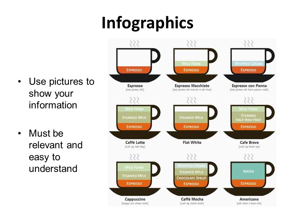 Infographics Use pictures to show your information Must be relevant and easy to understand