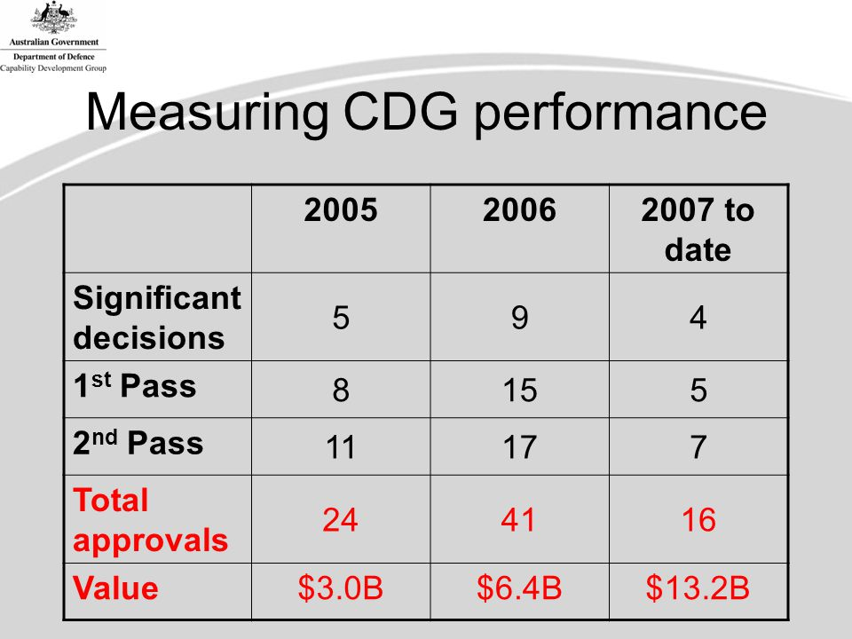 Measuring CDG performance 200520062007 to date Significant decisions 594 1 st Pass 8155 2 nd Pass 11177 Total approvals 244116 Value$3.0B$6.4B$13.2B